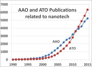 increasing trend of using AAO and ATO in scientific research