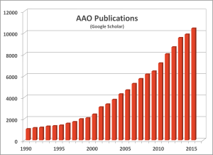 number of scientific publications with AAO