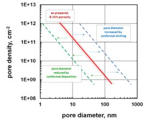 AAO nanopore density as a function of nanopore diameter